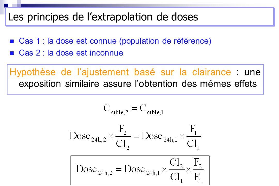 Les principes de l'extrapolation de doses