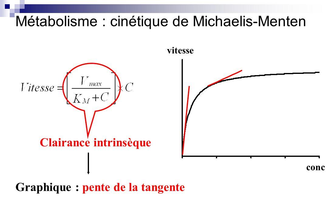 Métabolisme : cinétique de Michaelis-Menten