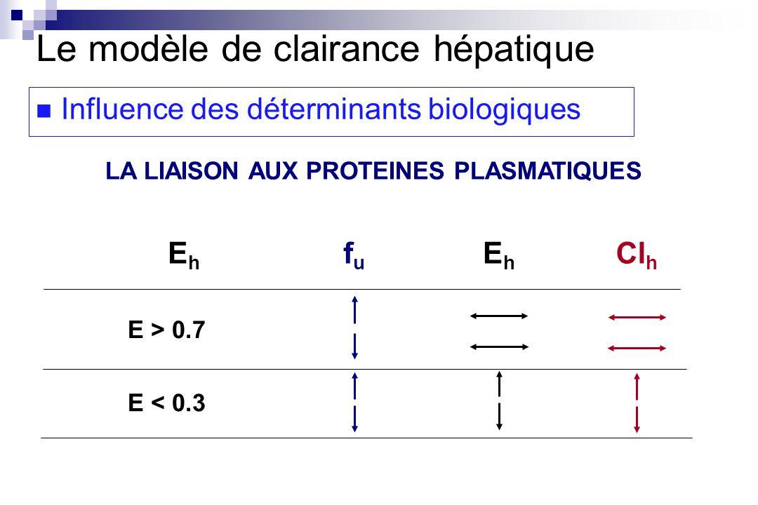 Le modèle de clairance hépatique