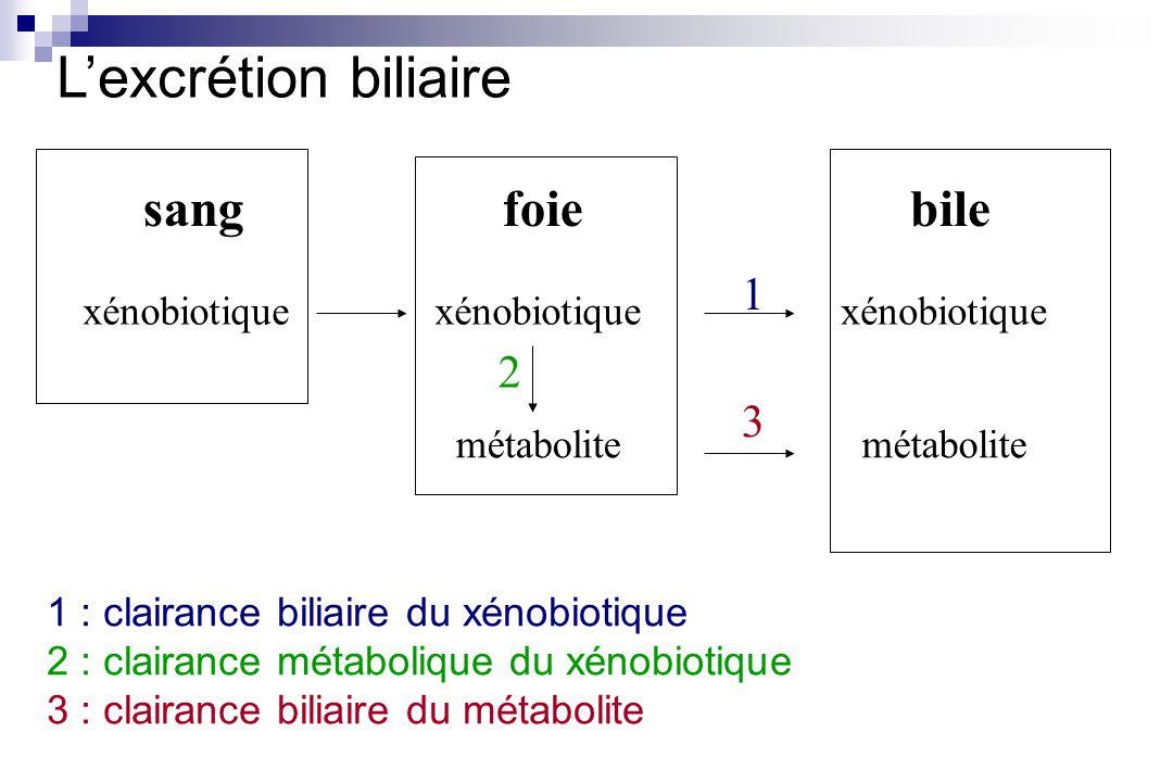 L'excrétion biliaire sang foie bile 1 2 3 xénobiotique xénobiotique