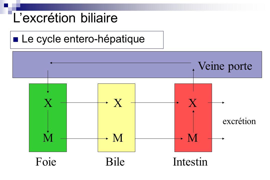 L'excrétion biliaire Veine porte X X X M M M Foie Bile Intestin
