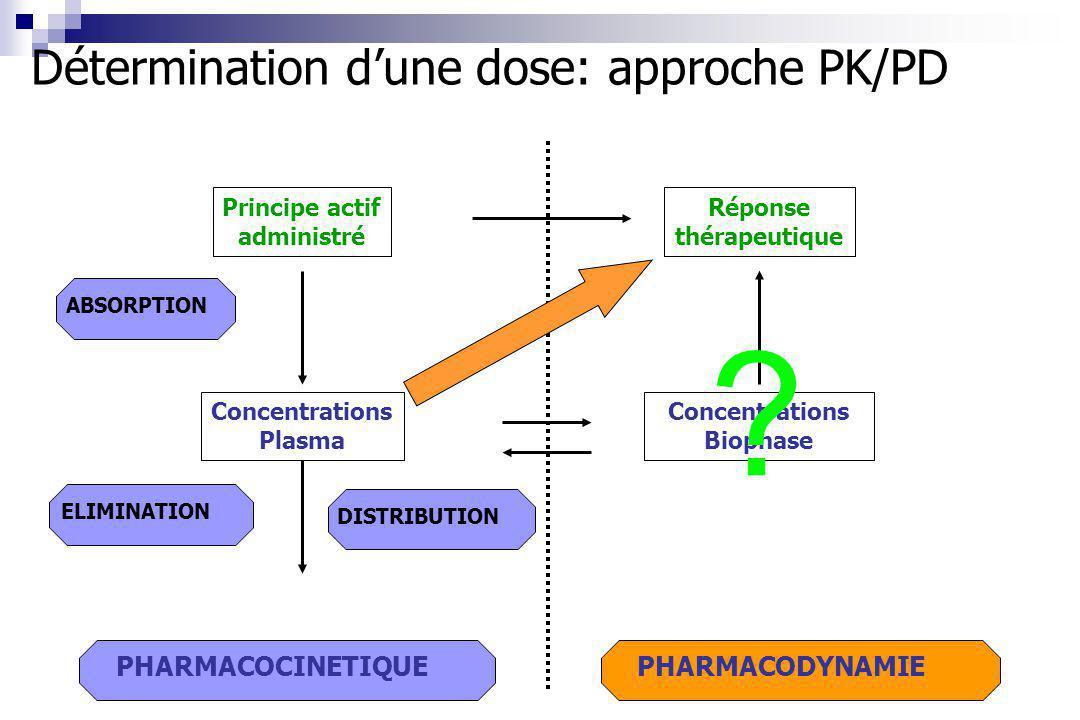 Détermination d'une dose: approche PK/PD PHARMACOCINETIQUE