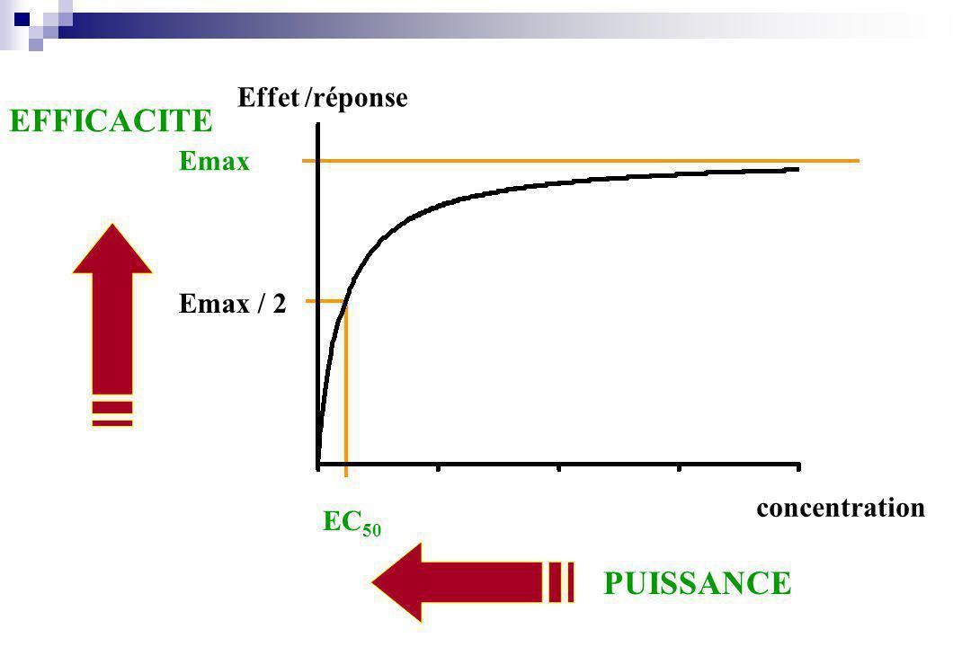 Effet /réponse EFFICACITE Emax Emax / 2 EC50 concentration PUISSANCE