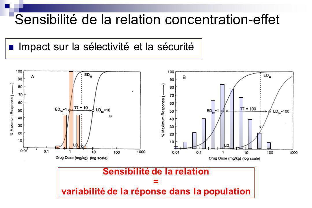 Sensibilité de la relation concentration-effet