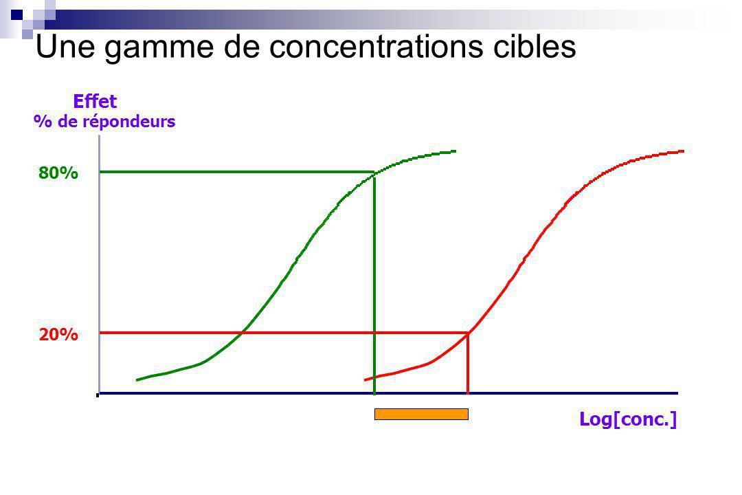 Une gamme de concentrations cibles
