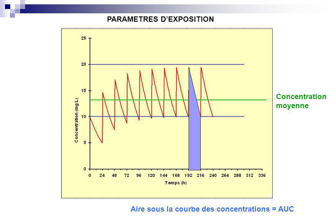 PARAMETRES D'EXPOSITION