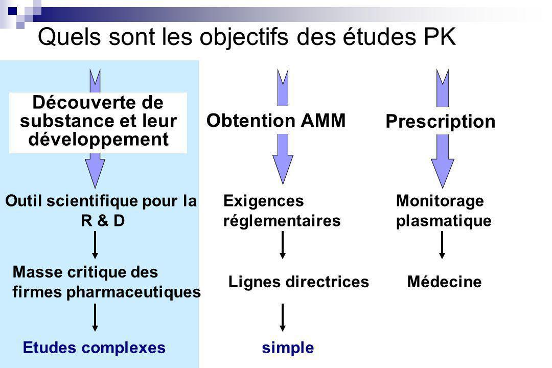 Quels sont les objectifs des études PK