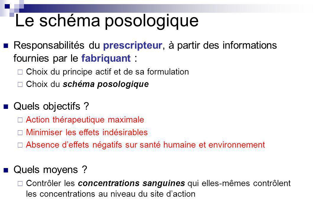 Le schéma posologique Responsabilités du prescripteur, à partir des informations fournies par le fabriquant :