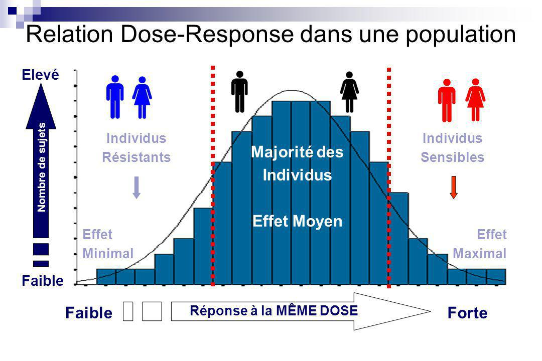 Relation Dose-Response dans une population
