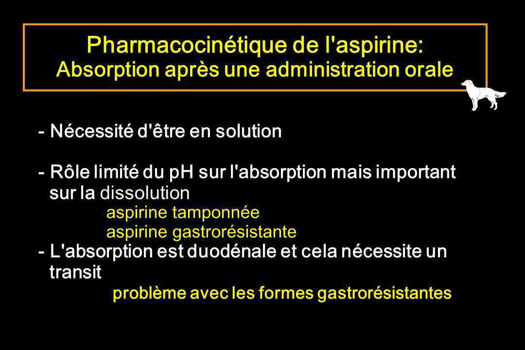 Pharmacocinétique de l aspirine: Absorption après une administration orale