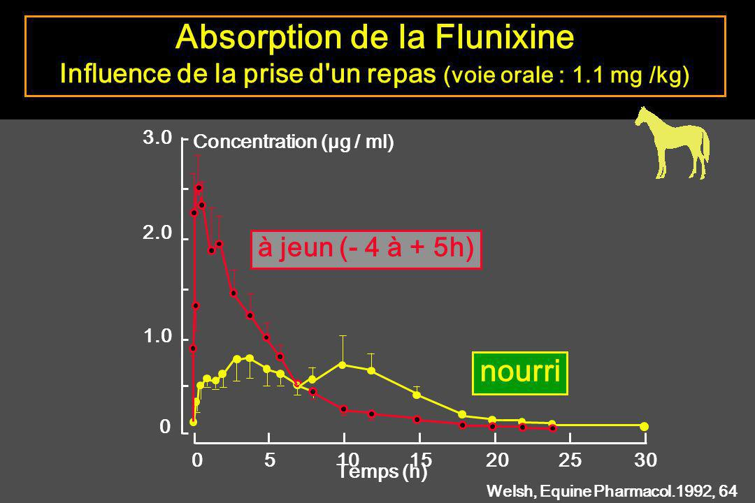 Absorption de la Flunixine