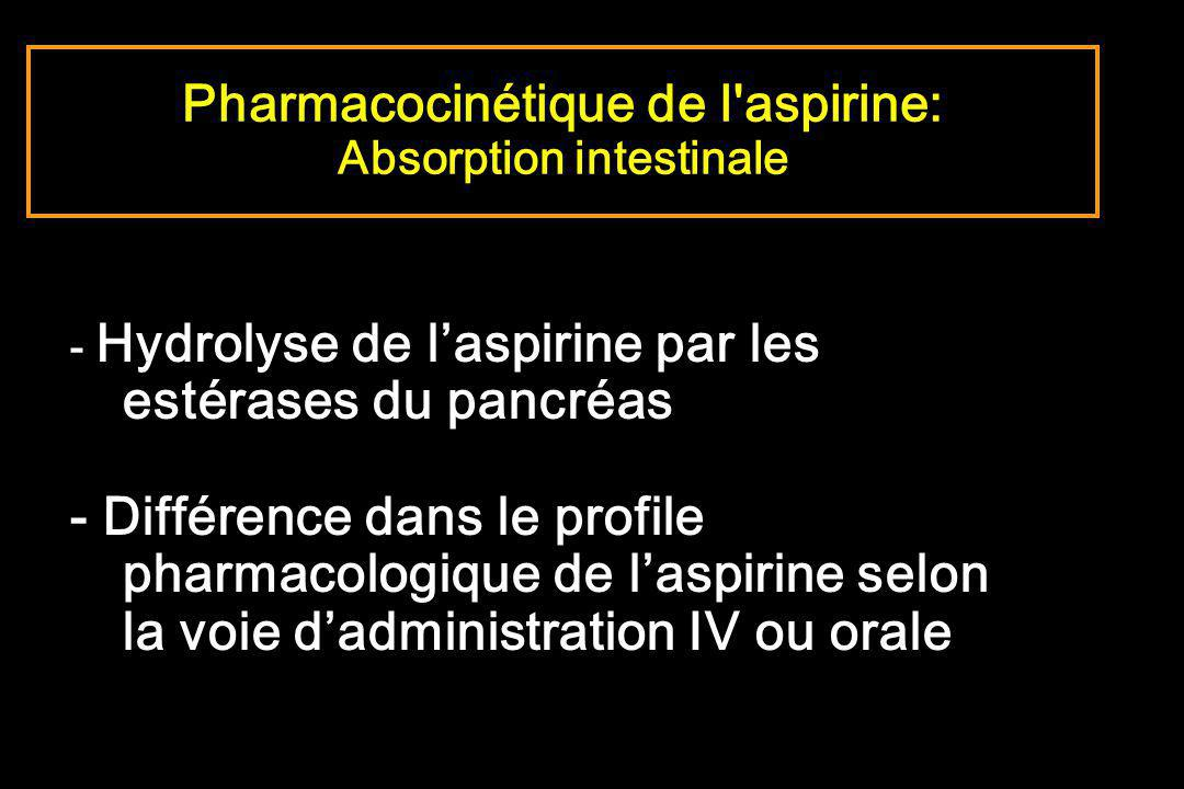 Pharmacocinétique de l aspirine: Absorption intestinale