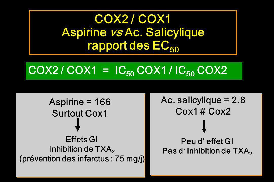 COX2 / COX1 Aspirine vs Ac. Salicylique rapport des EC50