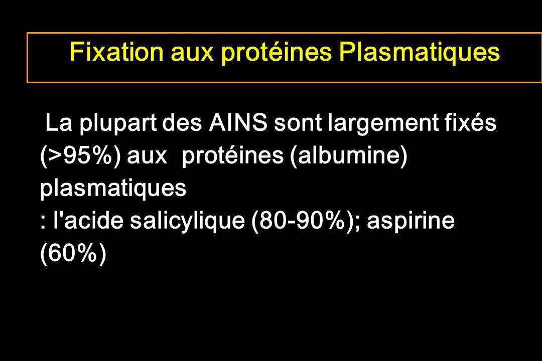 Fixation aux protéines Plasmatiques