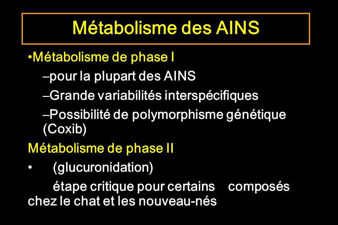 Métabolisme des AINS Métabolisme de phase I pour la plupart des AINS