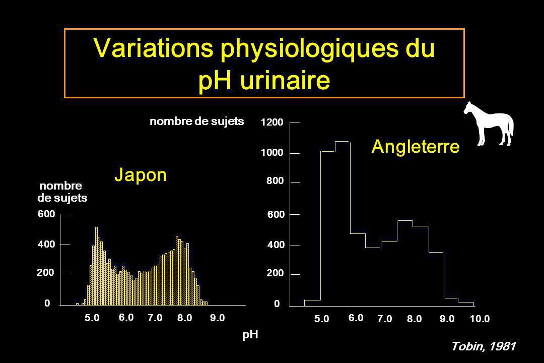 Variations physiologiques du
