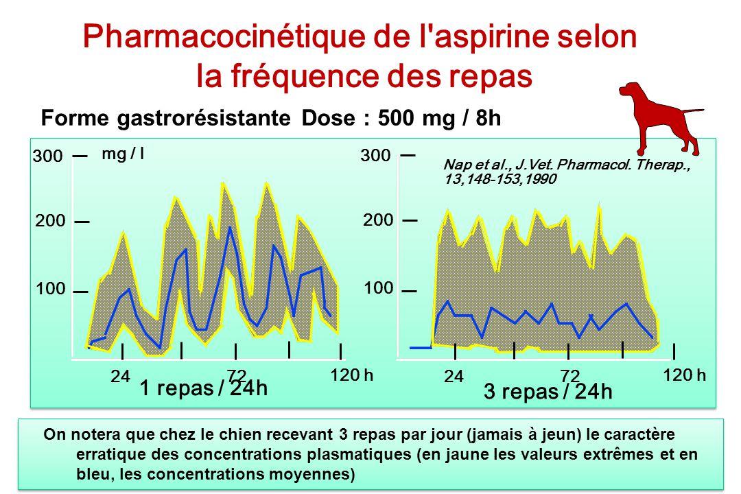 Forme gastrorésistante Dose : 500 mg / 8h