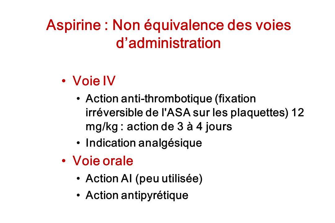 Aspirine : Non équivalence des voies d'administration