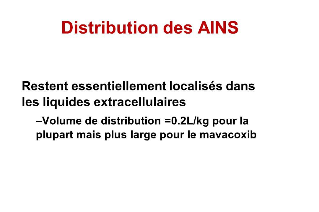 Distribution des AINS Restent essentiellement localisés dans les liquides extracellulaires.