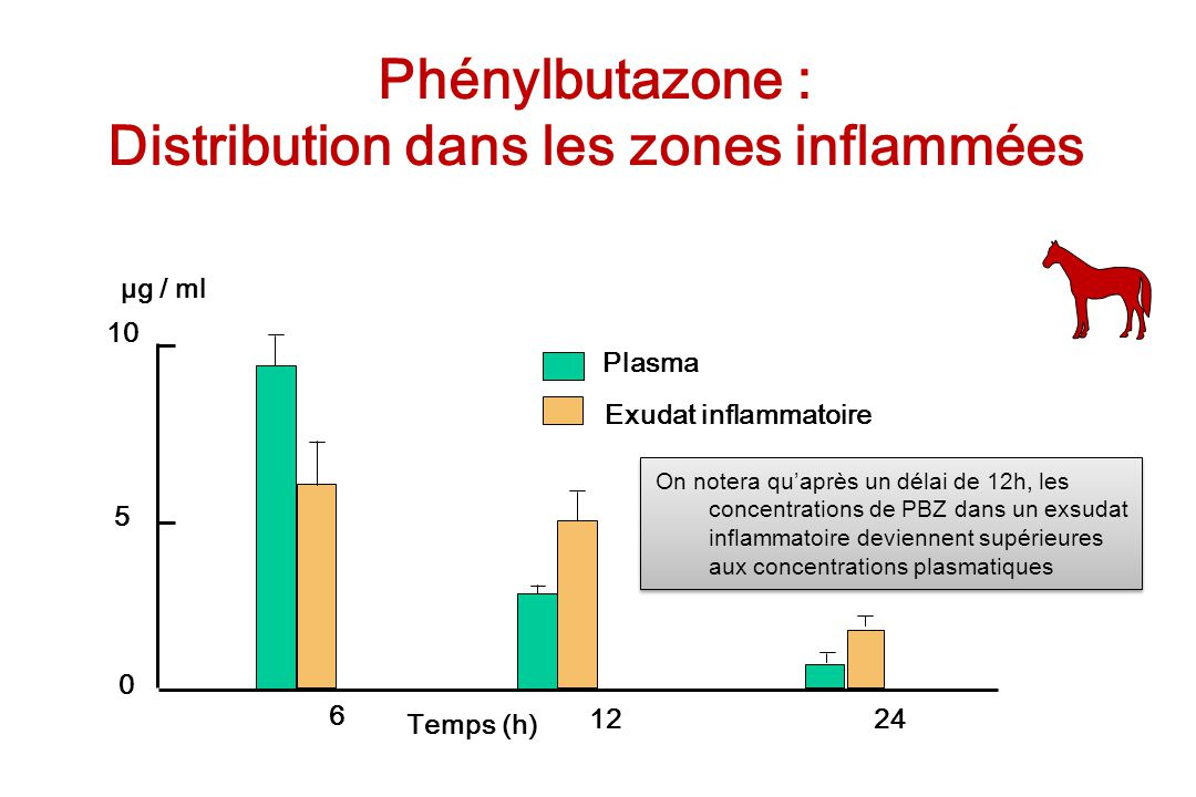 Distribution dans les zones inflammées