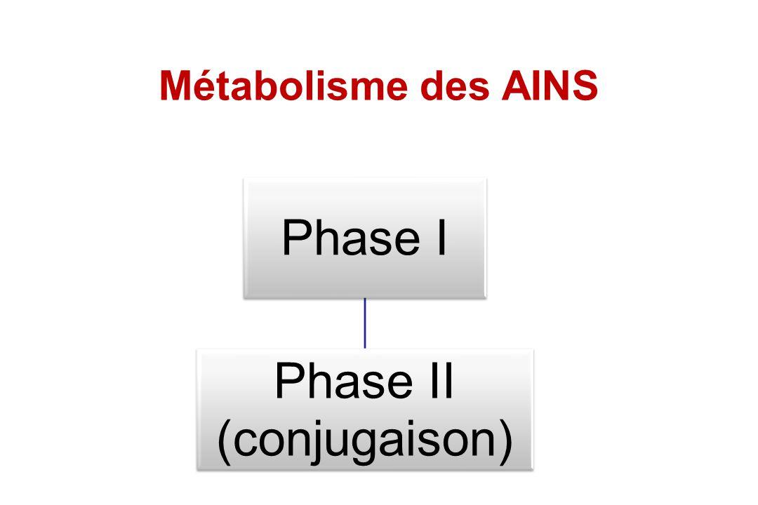 Métabolisme des AINS Phase I Phase II (conjugaison)