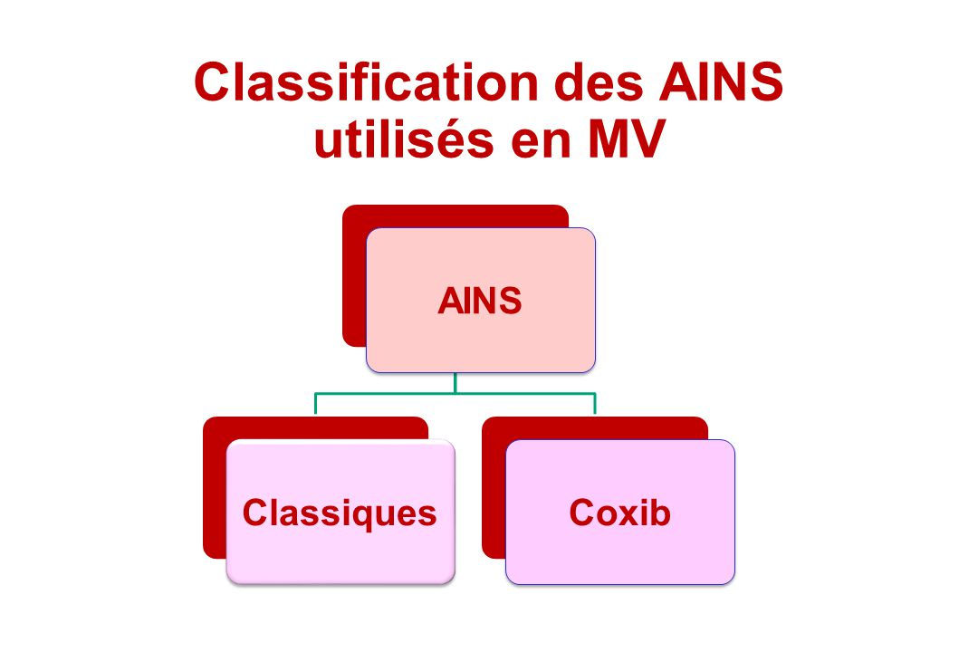 Classification des AINS utilisés en MV