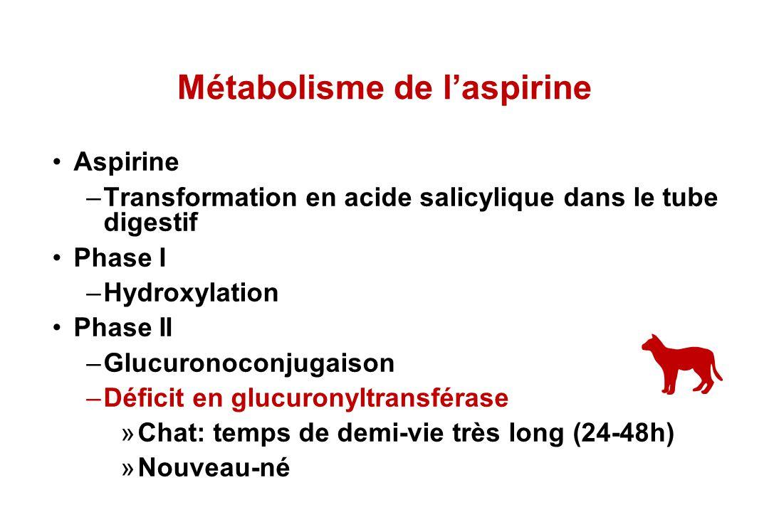 Métabolisme de l'aspirine