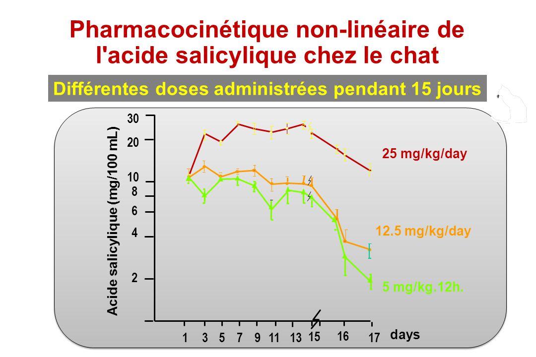 Pharmacocinétique non-linéaire de l acide salicylique chez le chat