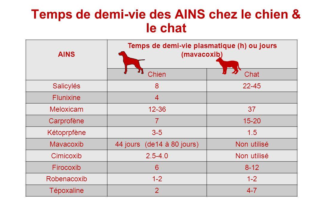 Temps de demi-vie des AINS chez le chien & le chat