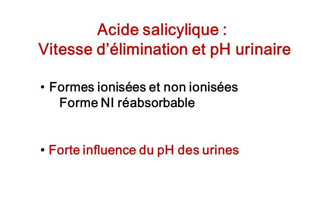 Vitesse d'élimination et pH urinaire