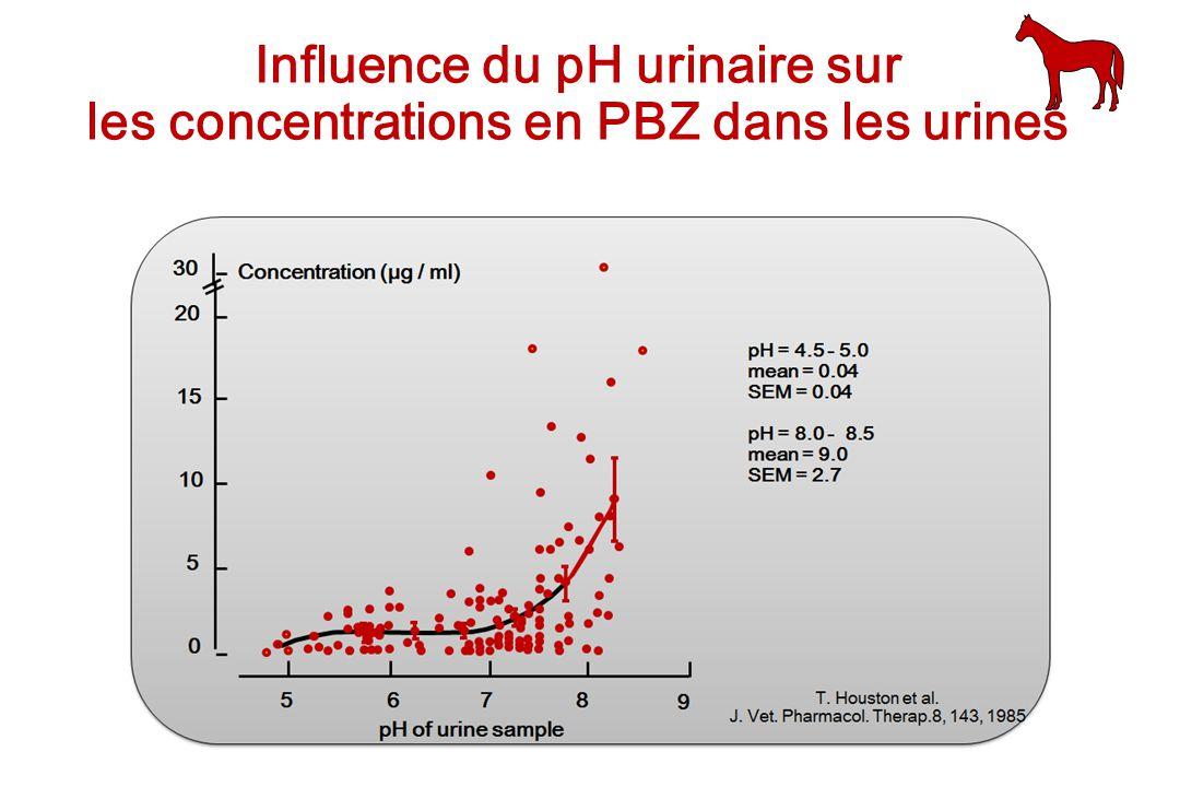 Influence du pH urinaire sur les concentrations en PBZ dans les urines