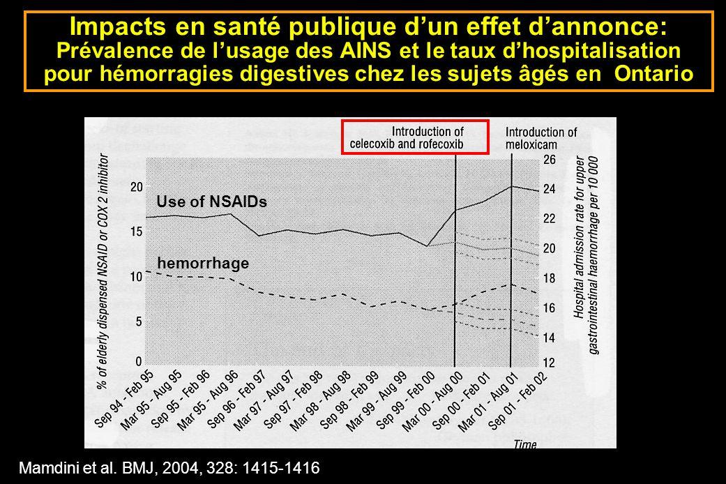 Impacts en santé publique d'un effet d'annonce: Prévalence de l'usage des AINS et le taux d'hospitalisation pour hémorragies digestives chez les sujets âgés en Ontario
