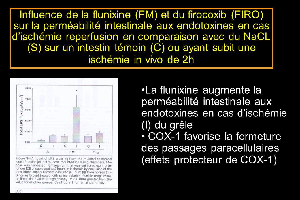 Influence de la flunixine (FM) et du firocoxib (FIRO) sur la perméabilité intestinale aux endotoxines en cas d'ischémie reperfusion en comparaison avec du NaCL (S) sur un intestin témoin (C) ou ayant subit une ischémie in vivo de 2h