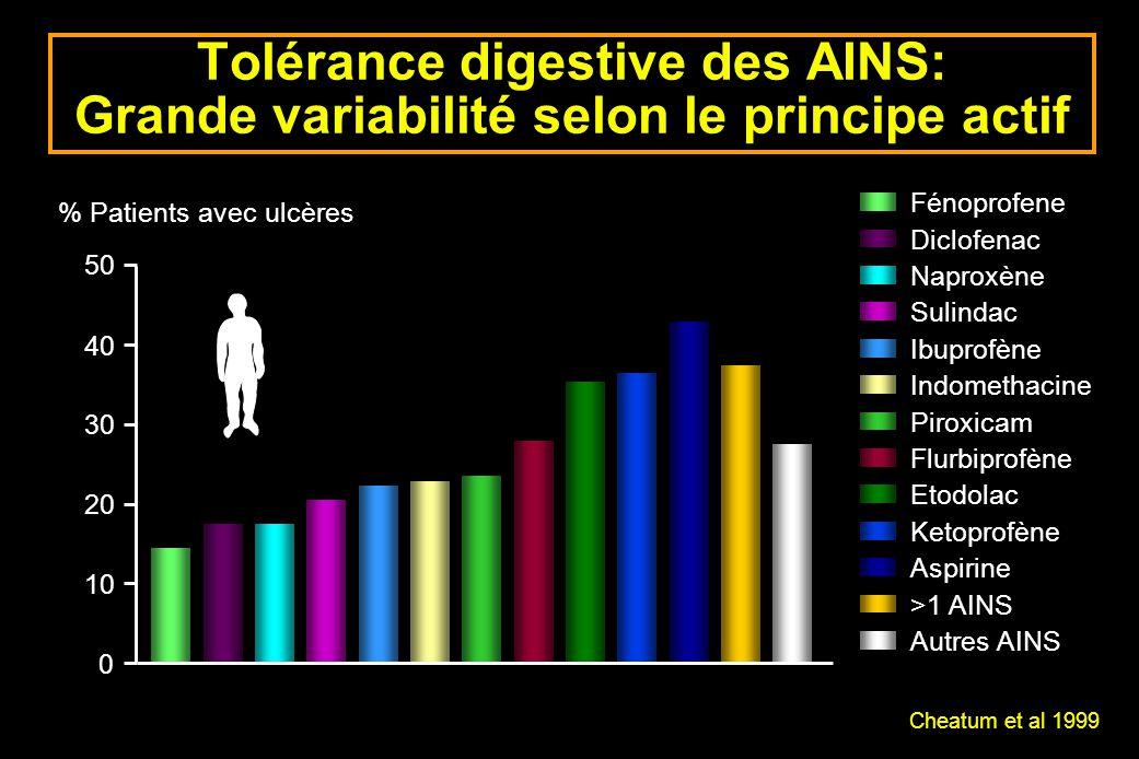 Tolérance digestive des AINS: Grande variabilité selon le principe actif