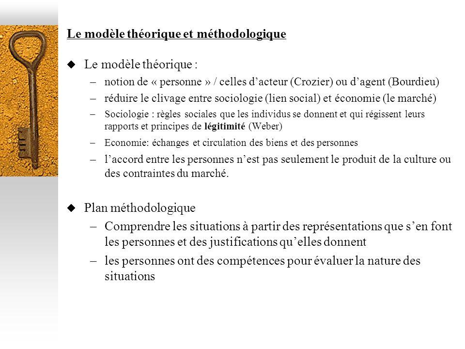 Le modèle théorique et méthodologique