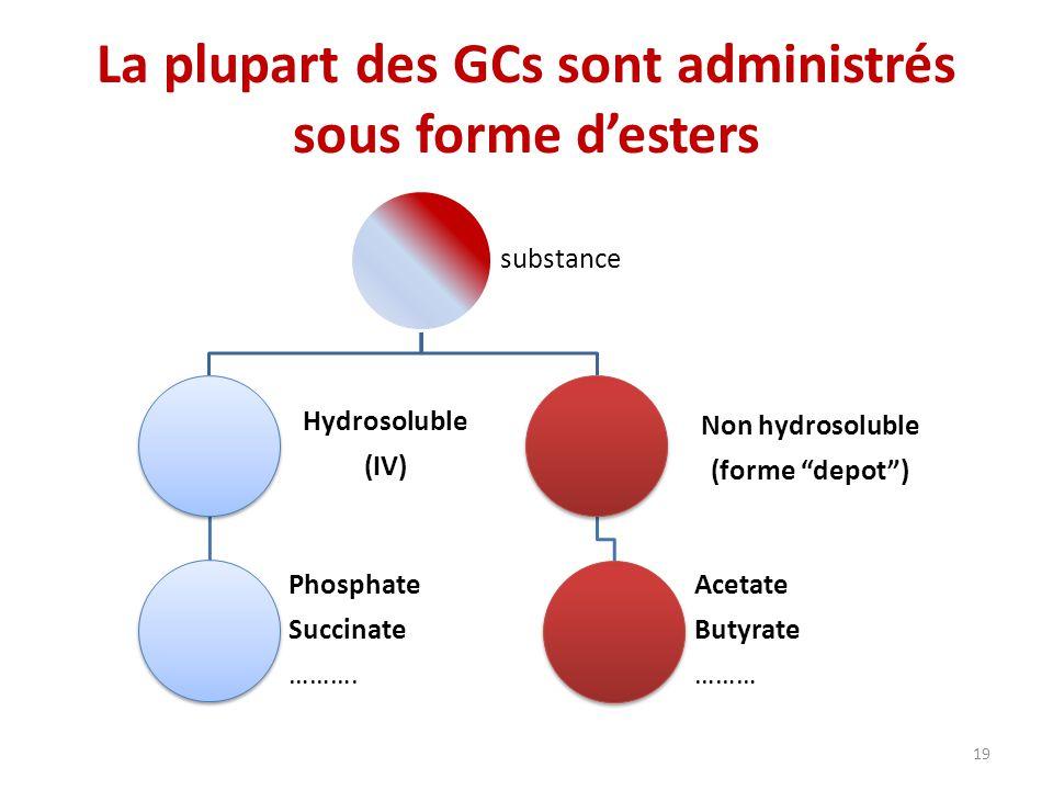 La plupart des GCs sont administrés sous forme d'esters