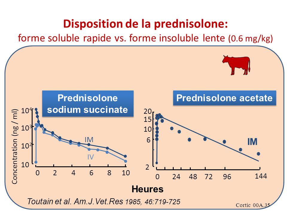 Prednisolone sodium succinate