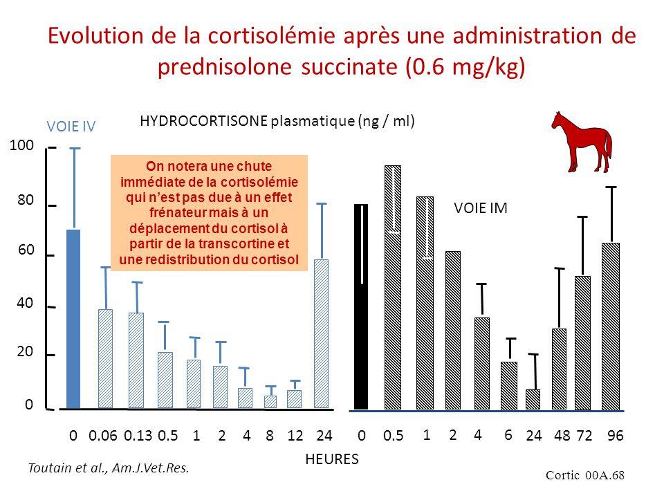 Evolution de la cortisolémie après une administration de prednisolone succinate (0.6 mg/kg)