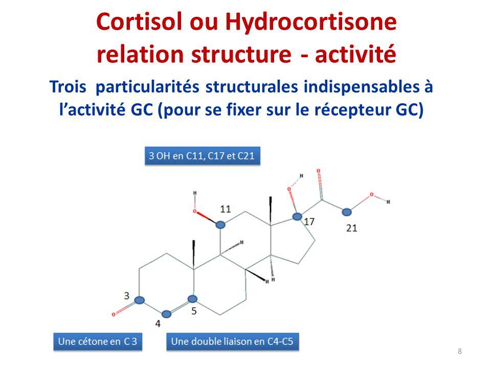 Cortisol ou Hydrocortisone relation structure - activité
