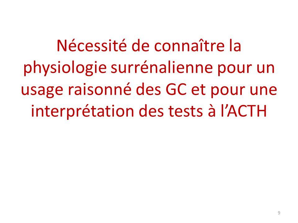 Nécessité de connaître la physiologie surrénalienne pour un usage raisonné des GC et pour une interprétation des tests à l'ACTH