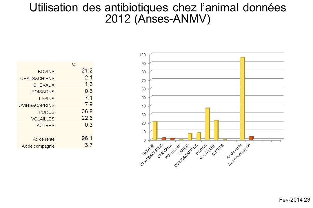 Utilisation des antibiotiques chez l'animal données 2012 (Anses-ANMV)