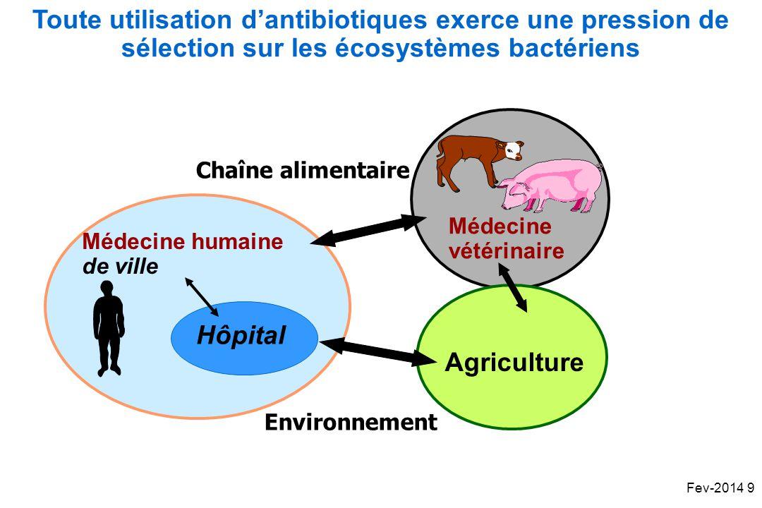 Toute utilisation d'antibiotiques exerce une pression de sélection sur les écosystèmes bactériens