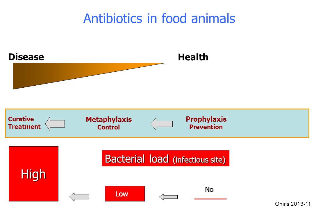 Antibiotics in food animals