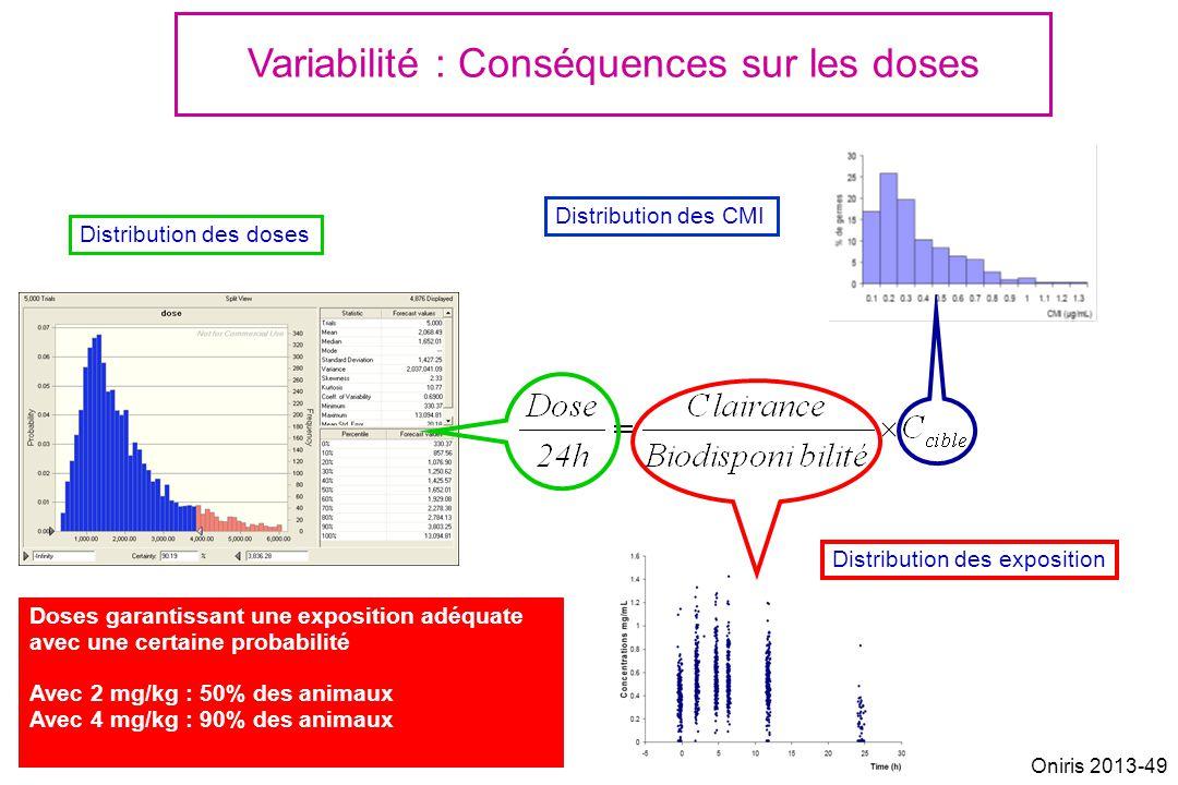 Variabilité : Conséquences sur les doses