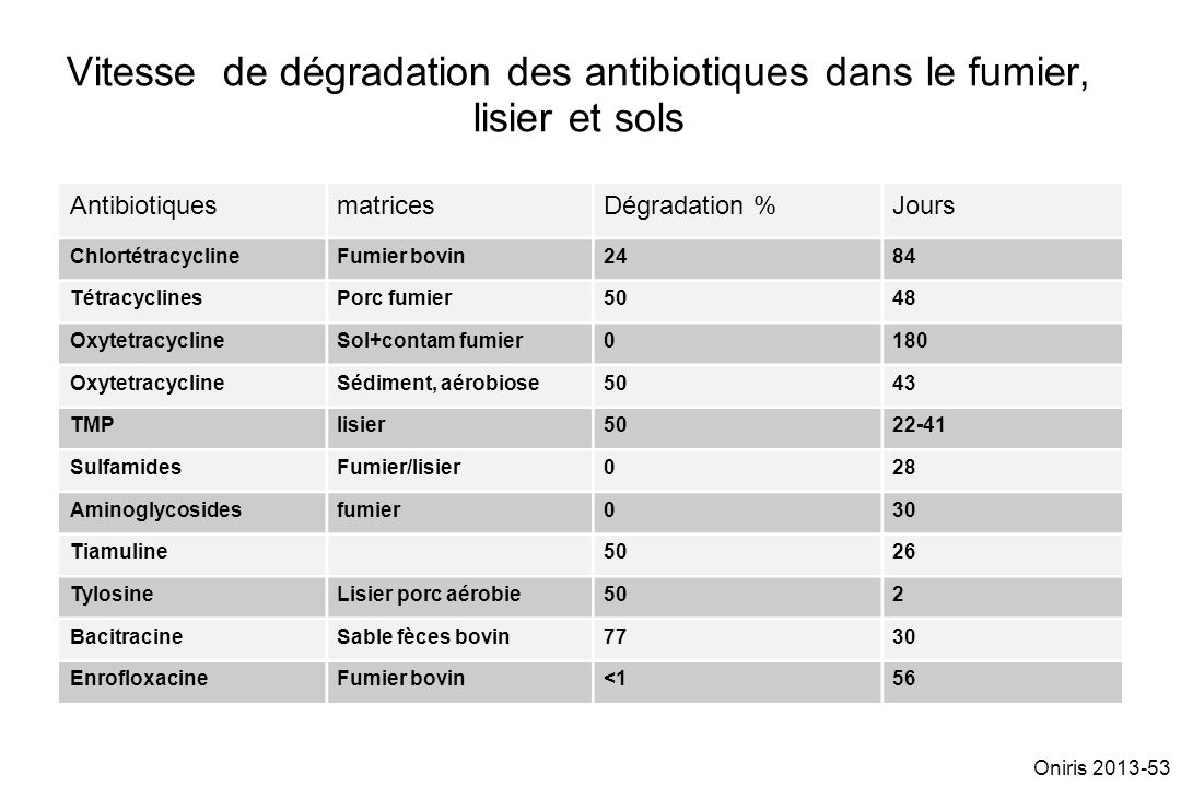 Vitesse de dégradation des antibiotiques dans le fumier, lisier et sols