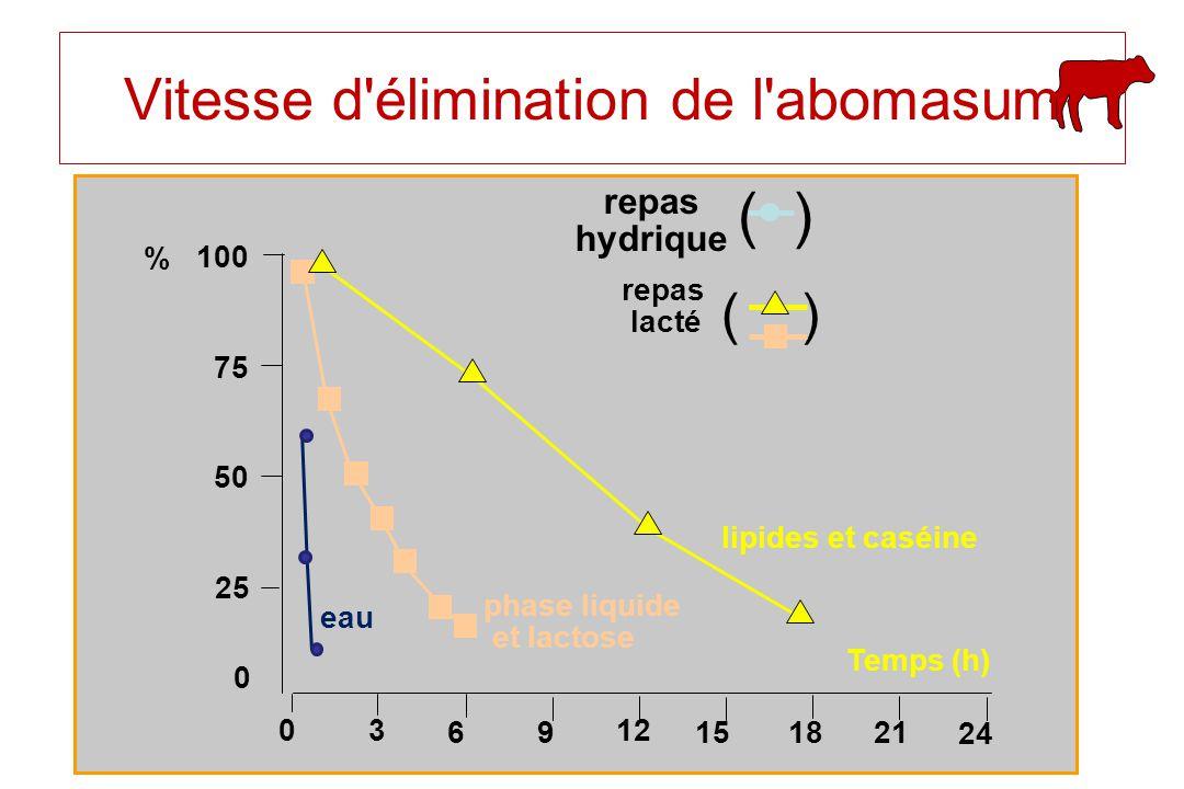 Vitesse d élimination de l abomasum