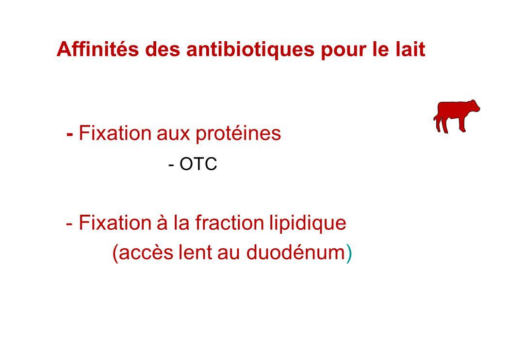 Affinités des antibiotiques pour le lait