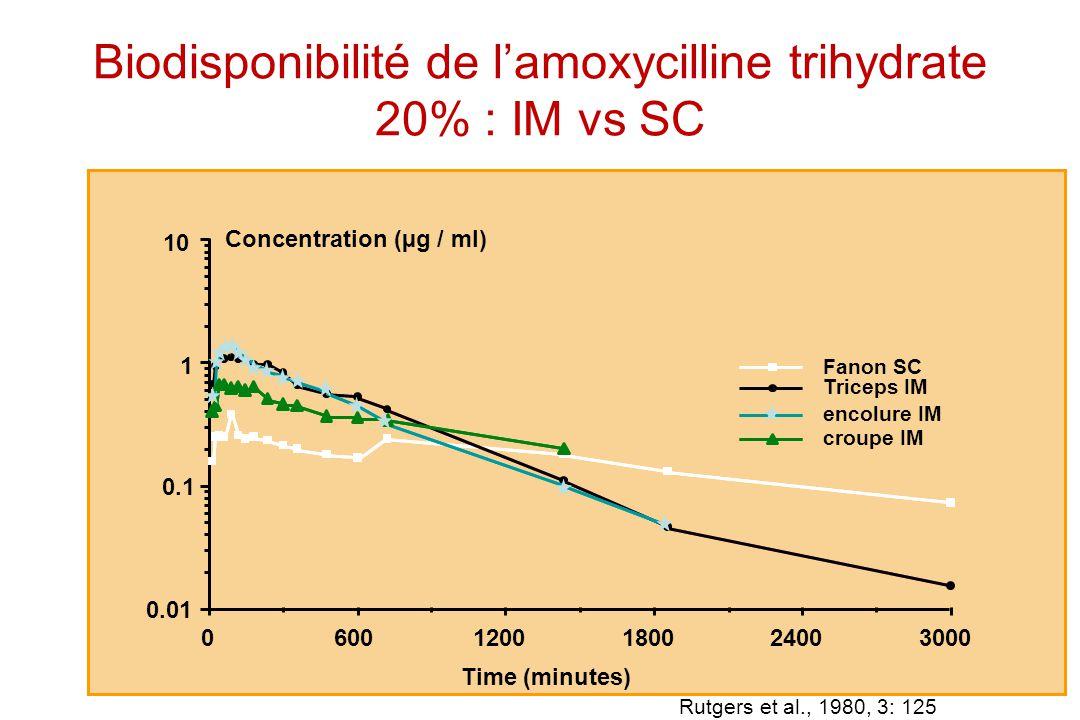 Biodisponibilité de l'amoxycilline trihydrate 20% : IM vs SC