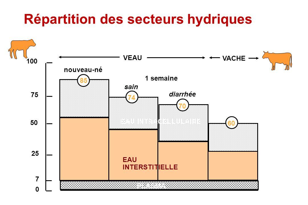 Répartition des secteurs hydriques
