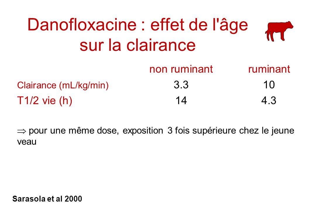 Danofloxacine : effet de l âge sur la clairance